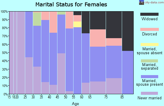 Zip code 23958 marital status for females