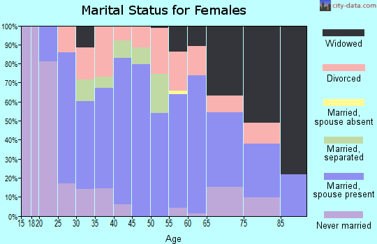 Zip code 25053 marital status for females