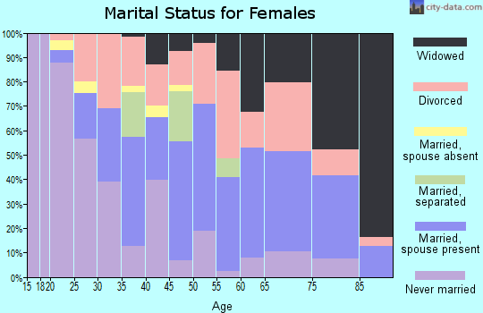 Zip code 25064 marital status for females