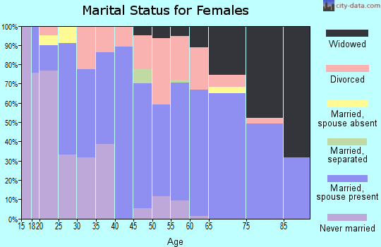 Zip code 25071 marital status for females