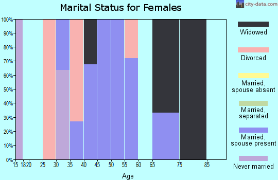 Zip code 25114 marital status for females