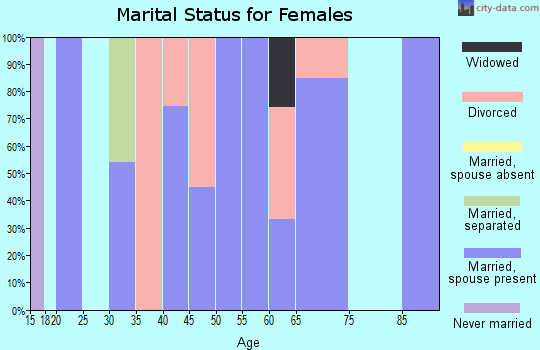 Zip code 25124 marital status for females