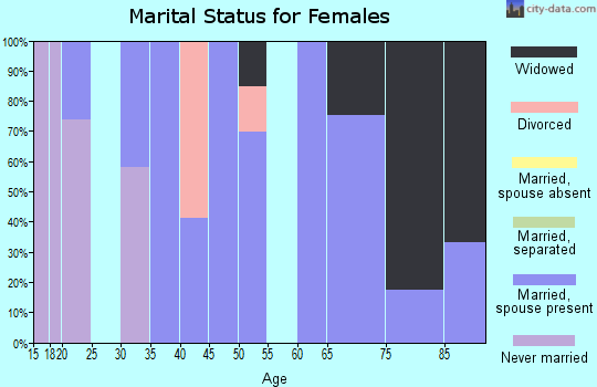 Zip code 25125 marital status for females