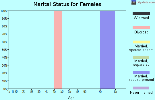 Zip code 25126 marital status for females