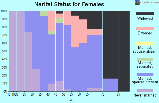 Zip code 25130 marital status for females