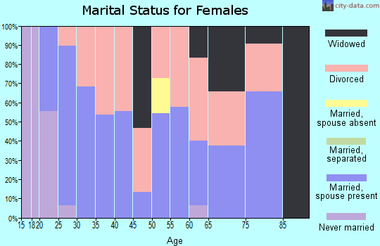 Zip code 25209 marital status for females