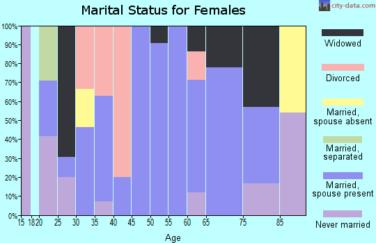 Zip code 25275 marital status for females