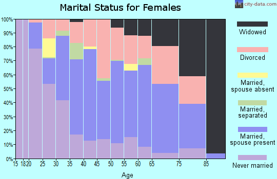 Zip code 25302 marital status for females