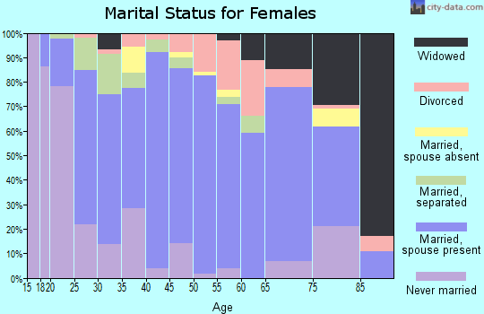 Zip code 25425 marital status for females