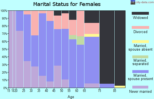 Zip code 25428 marital status for females
