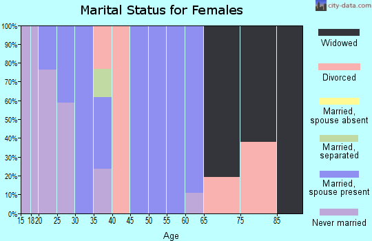 Zip code 25442 marital status for females