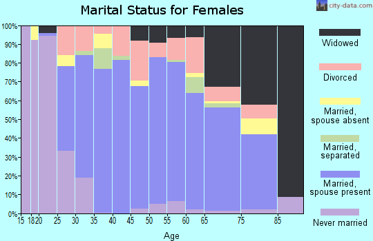 Zip code 25526 marital status for females