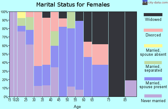 Zip code 25530 marital status for females