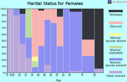 Zip code 25571 marital status for females