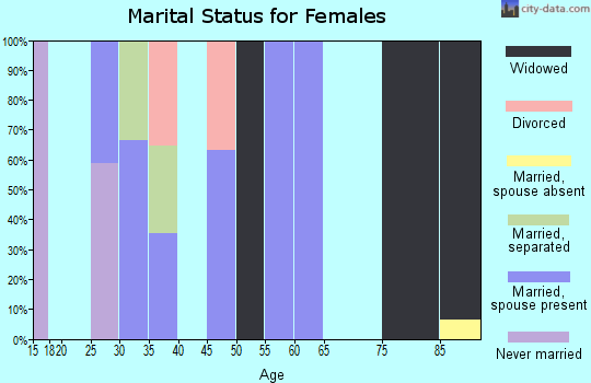 Zip code 25650 marital status for females