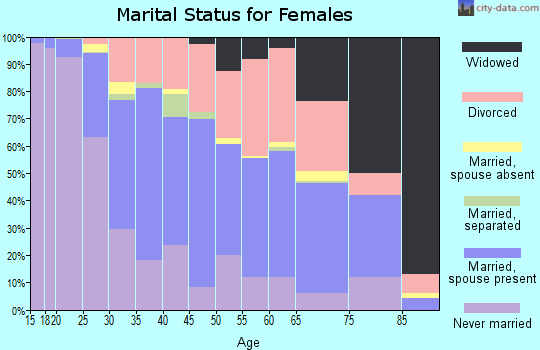 Zip code 25701 marital status for females