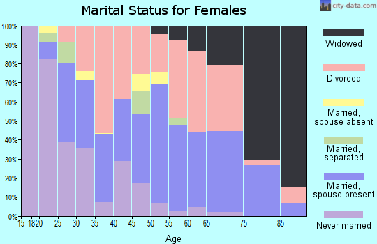 Zip code 25702 marital status for females