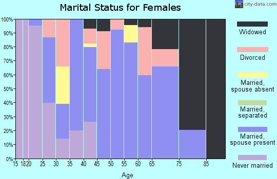 Zip code 25918 marital status for females