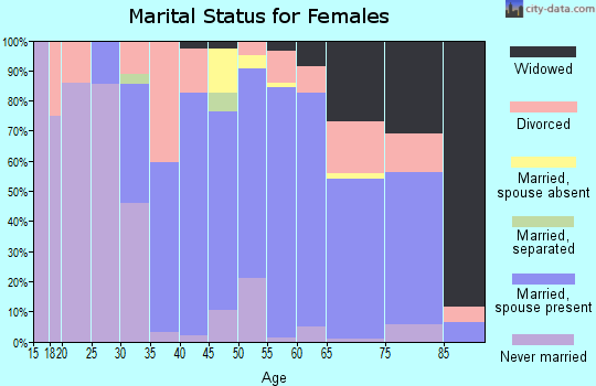 Zip code 26288 marital status for females