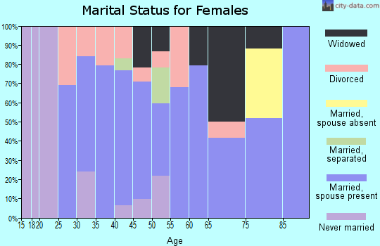 Zip code 26451 marital status for females