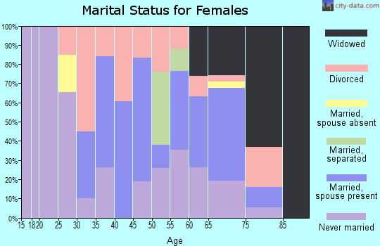 Zip code 26750 marital status for females
