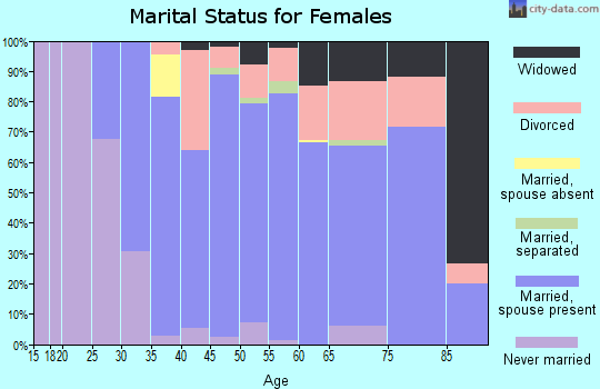 Zip code 27023 marital status for females