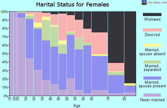 Zip code 27203 marital status for females