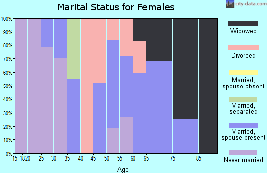 Zip code 27212 marital status for females