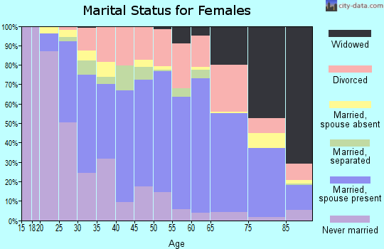 Zip code 27215 marital status for females