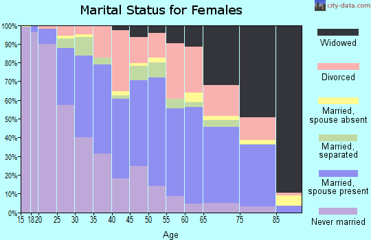 Zip code 27217 marital status for females