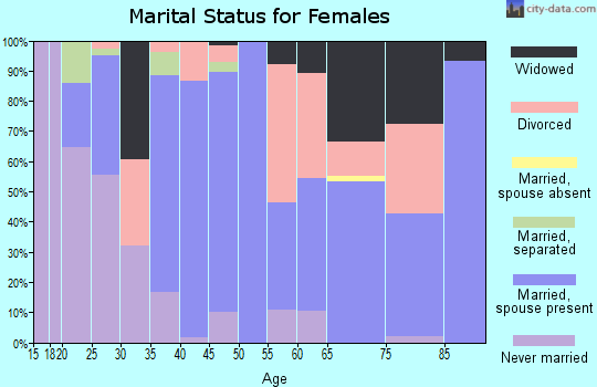 Zip code 27248 marital status for females