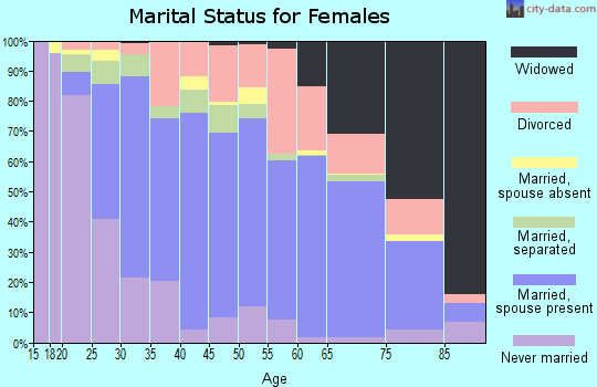 Zip code 27253 marital status for females