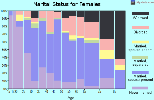 Zip code 27278 marital status for females