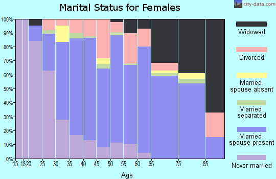 Zip code 27282 marital status for females