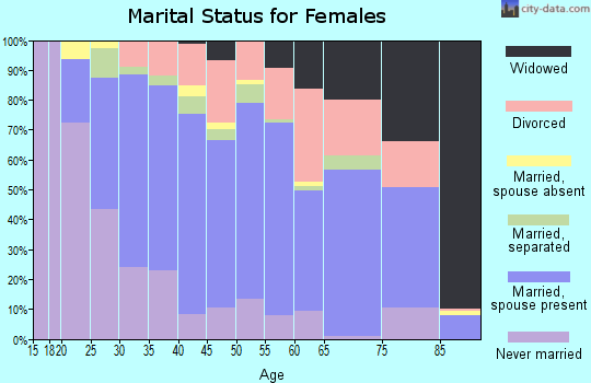 Zip code 27302 marital status for females