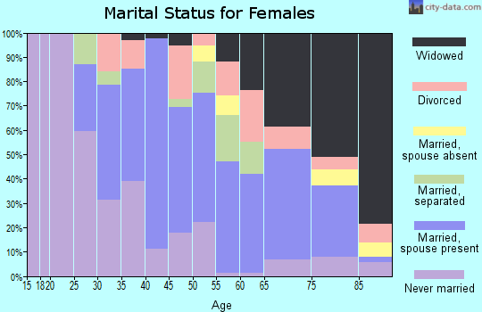 Zip code 27306 marital status for females