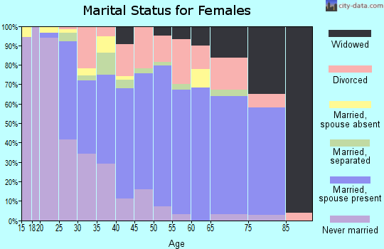 Zip code 27344 marital status for females