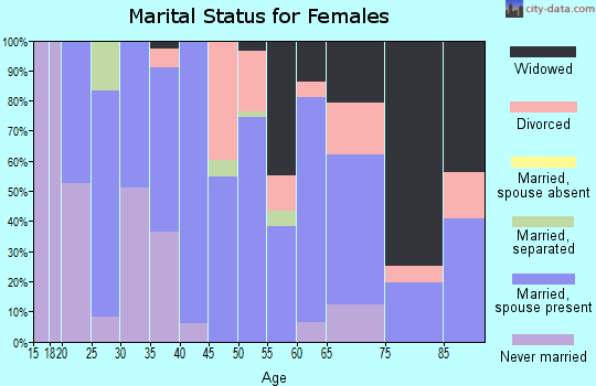 Zip code 27350 marital status for females
