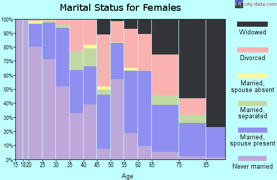 Zip code 27409 marital status for females
