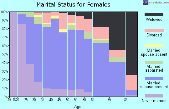 Zip code 27526 marital status for females
