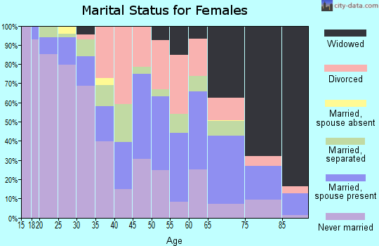 Zip code 27536 marital status for females