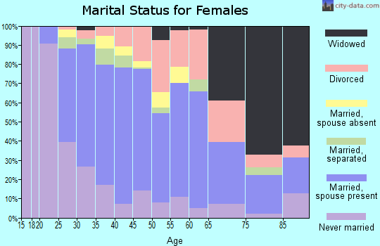 Zip code 27545 marital status for females