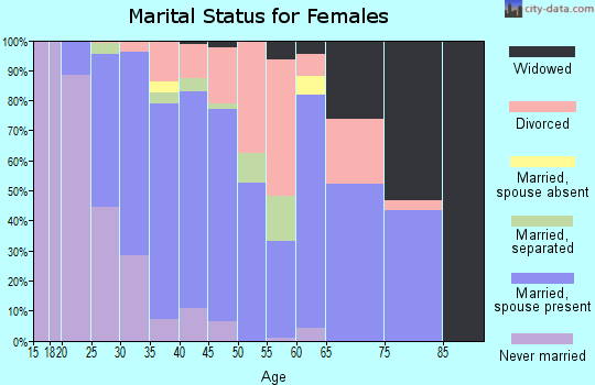 Zip code 27560 marital status for females