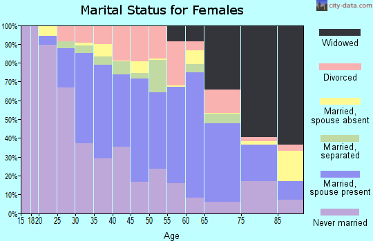 Zip code 27565 marital status for females