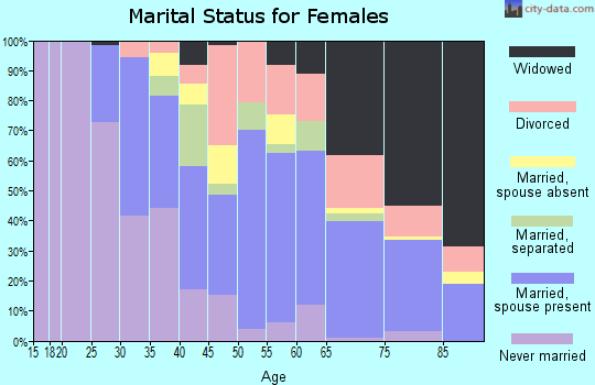 Zip code 27589 marital status for females