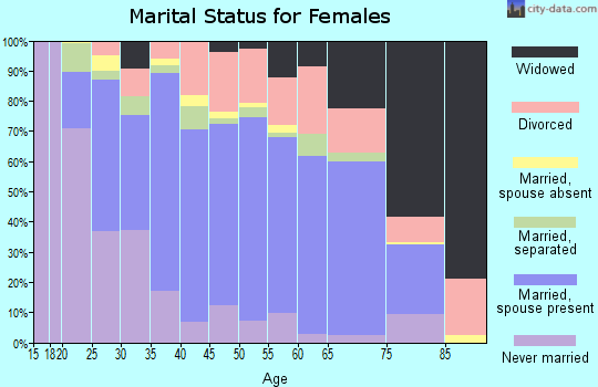 Zip code 27597 marital status for females