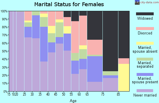 Zip code 27601 marital status for females