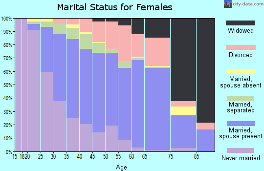 Zip code 27603 marital status for females