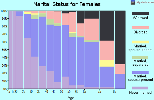 Zip code 27606 marital status for females