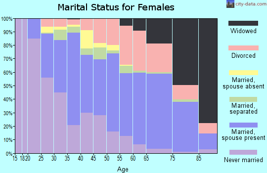 Zip code 27609 marital status for females